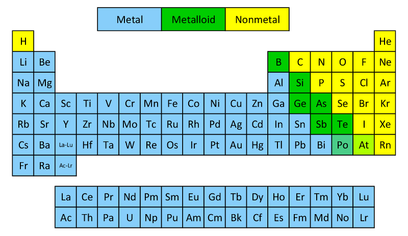 Clilstore unit 5419 2 hour clil module the periodic table of elements properties urtaz Gallery