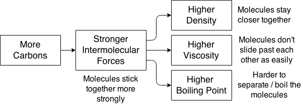 Intermolecular Forces  Viscosity  Density  Boiling Point